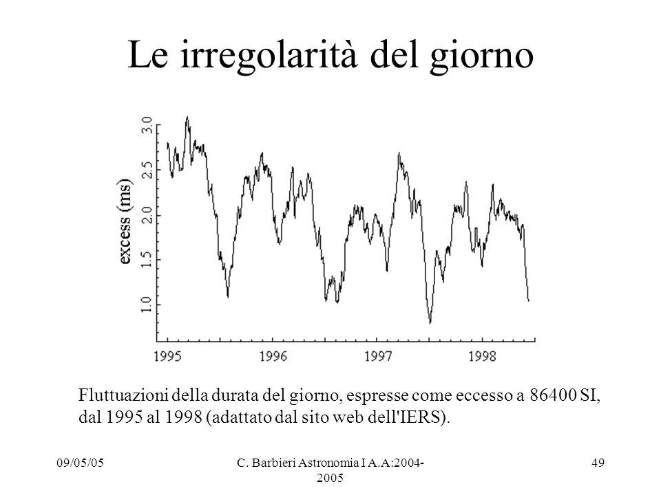 09/05/05C. Barbieri Astronomia I A.A:2004- 2005 49 Le irregolarità del giorno Fluttuazioni della durata del giorno, espresse come eccesso a 86400 SI,