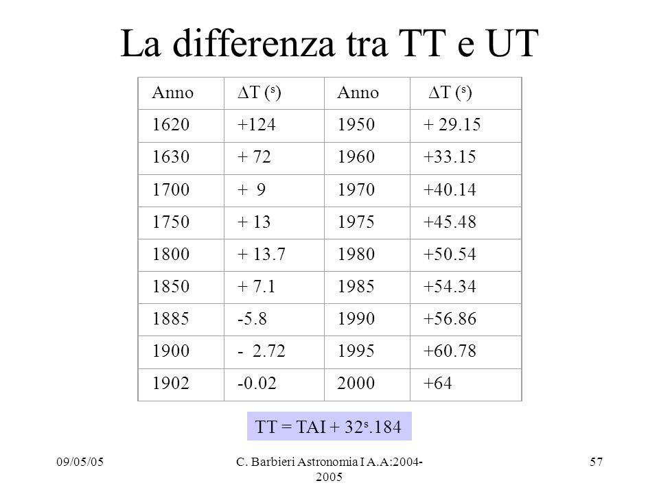 09/05/05C. Barbieri Astronomia I A.A:2004- 2005 57 La differenza tra TT e UT Anno  T ( s ) Anno  T ( s ) 1620+1241950+ 29.15 1630+ 721960+33.15 1700