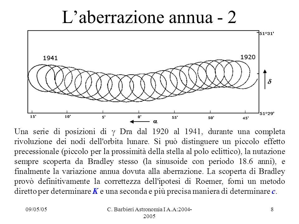 09/05/05C. Barbieri Astronomia I A.A:2004- 2005 8 L'aberrazione annua - 2 Una serie di posizioni di  Dra dal 1920 al 1941, durante una completa rivol