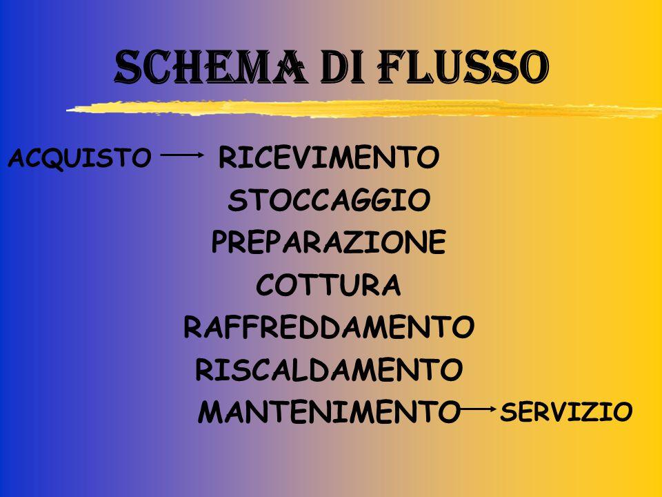 SCHEMA DI FLUSSO RICEVIMENTO STOCCAGGIO PREPARAZIONE COTTURA RAFFREDDAMENTO RISCALDAMENTO MANTENIMENTO ACQUISTO SERVIZIO