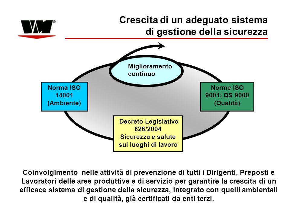 Crescita di un adeguato sistema di gestione della sicurezza Miglioramento continuo Norma ISO 14001 (Ambiente) Norme ISO 9001; QS 9000 (Qualità) Decret