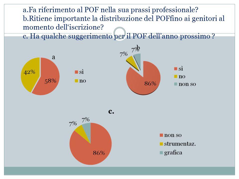 a.Fa riferimento al POF nella sua prassi professionale.