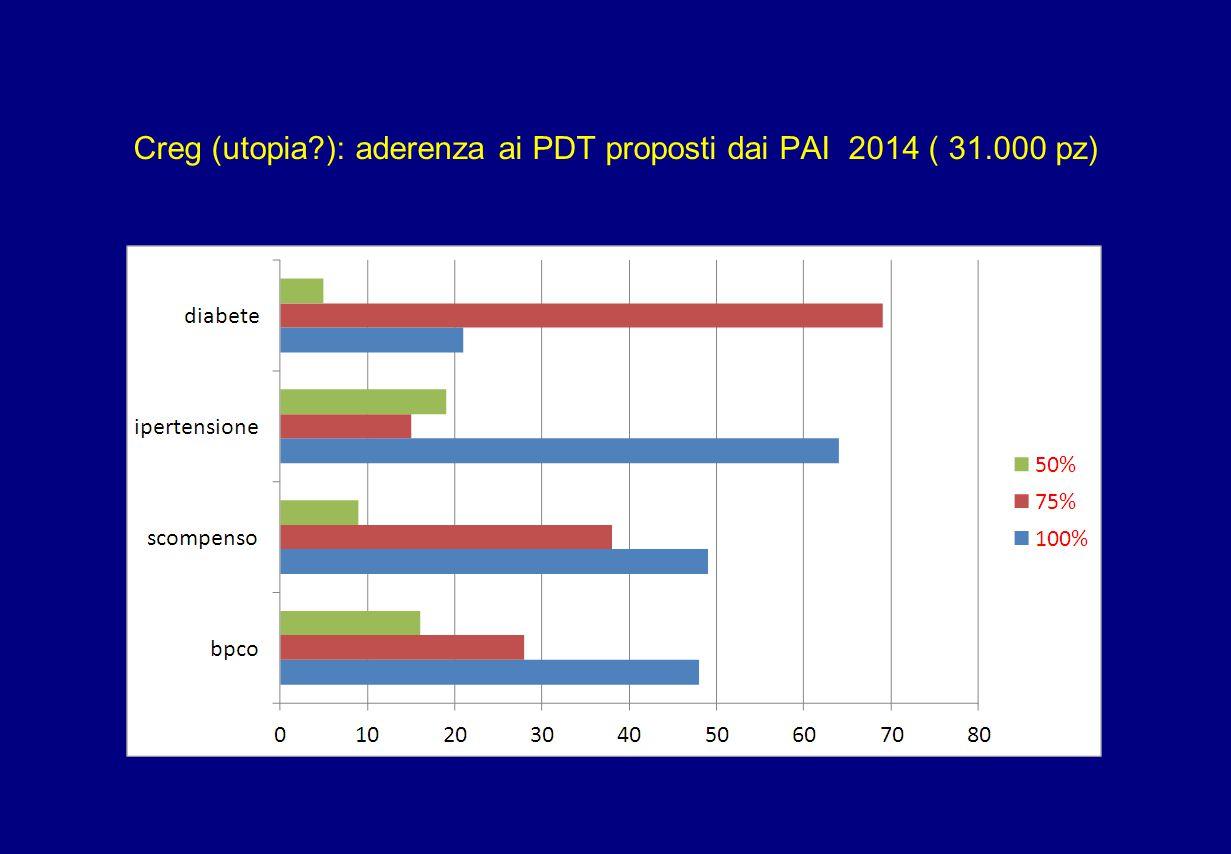 Creg (utopia?): aderenza ai PDT proposti dai PAI 2014 ( 31.000 pz)