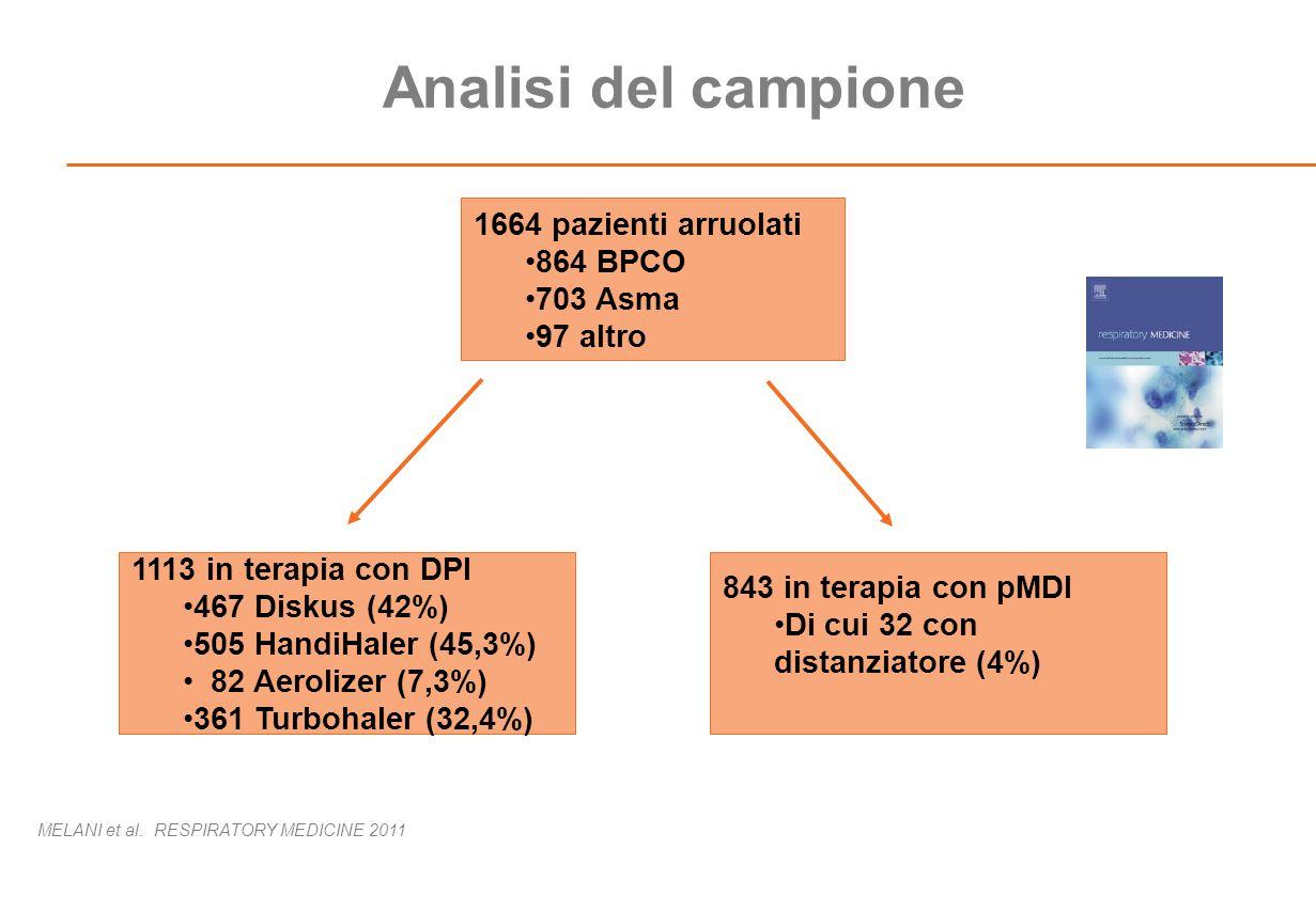 1664 pazienti arruolati 864 BPCO 703 Asma 97 altro 1113 in terapia con DPI 467 Diskus (42%) 505 HandiHaler (45,3%) 82 Aerolizer (7,3%) 361 Turbohaler (32,4%) 843 in terapia con pMDI Di cui 32 con distanziatore (4%) Analisi del campione MELANI et al.