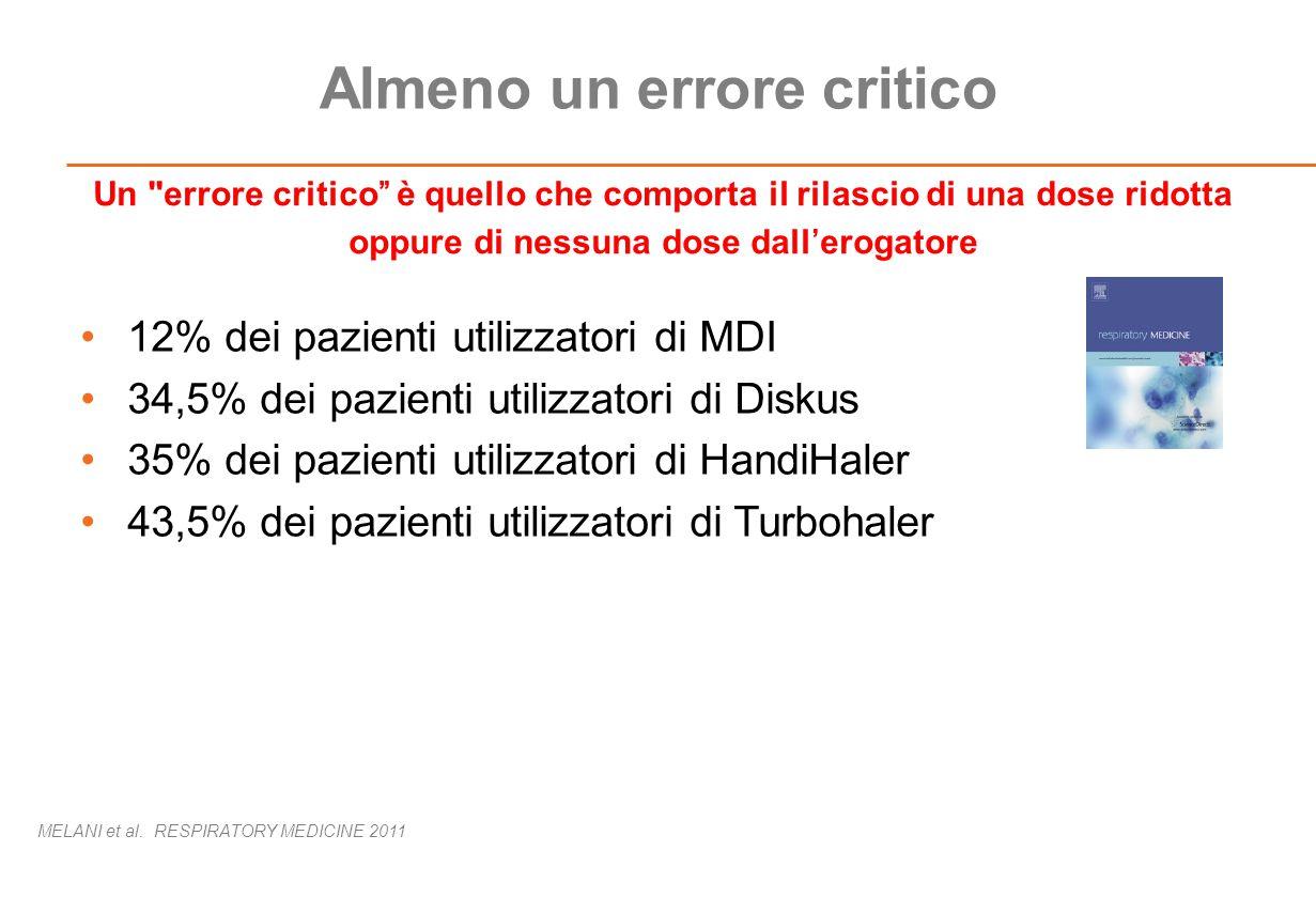 Almeno un errore critico 12% dei pazienti utilizzatori di MDI 34,5% dei pazienti utilizzatori di Diskus 35% dei pazienti utilizzatori di HandiHaler 43,5% dei pazienti utilizzatori di Turbohaler MELANI et al.