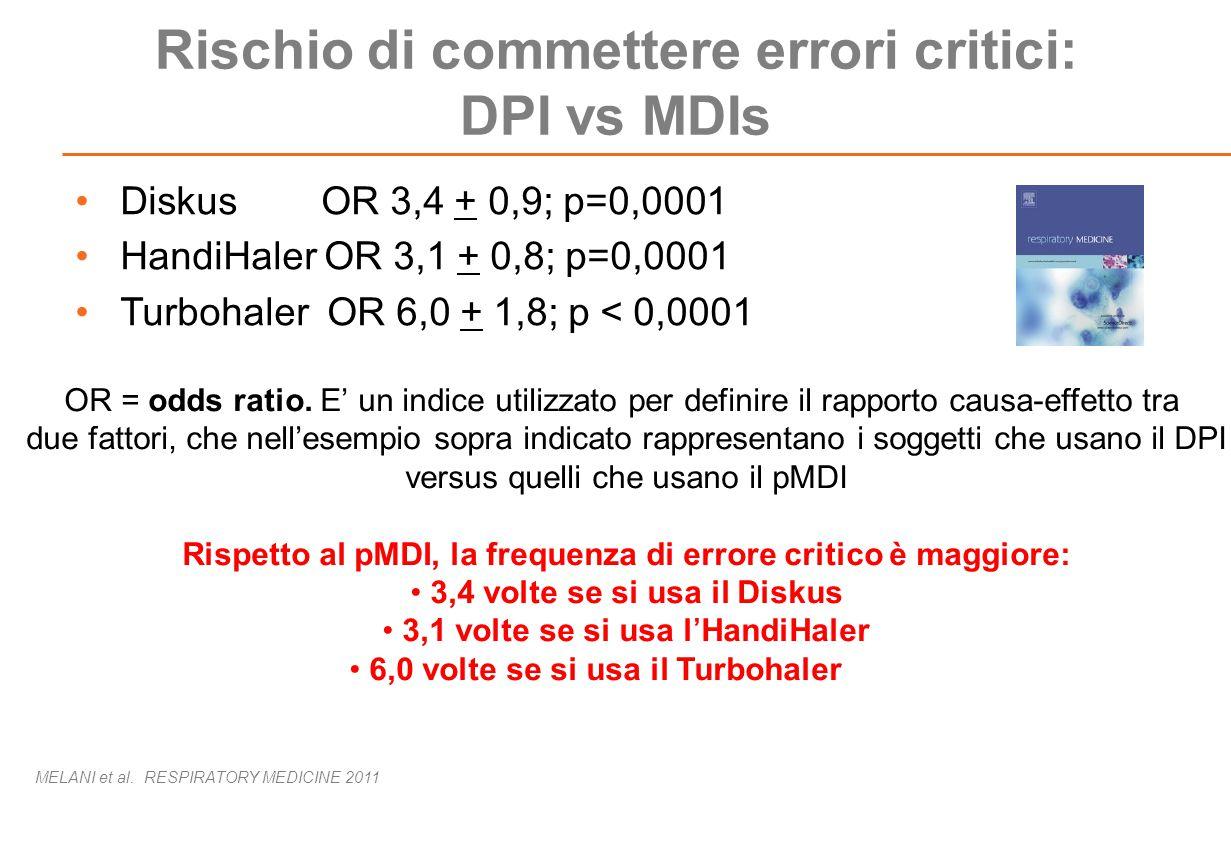 Rischio di commettere errori critici: DPI vs MDIs Diskus OR 3,4 + 0,9; p=0,0001 HandiHaler OR 3,1 + 0,8; p=0,0001 Turbohaler OR 6,0 + 1,8; p < 0,0001 OR = odds ratio.