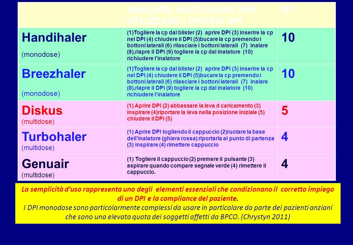 MANOVRE NECESSARIE PER UTILIZZARE I DIVERSI DPI N° Handihaler (monodose) (1)Togliere la cp dal blister (2) aprire DPI (3) inserire la cp nel DPI (4) chiudere il DPI (5)bucare la cp premendo i bottoni laterali (6) rilasciare i bottoni laterali (7) inalare (8),riapre il DPI (9) togliere la cp dal inalatore (10) richiudere l'inalatore 10 Breezhaler (monodose) (1)Togliere la cp dal blister (2) aprire DPI (3) inserire la cp nel DPI (4) chiudere il DPI (5)bucare la cp premendo i bottoni laterali (6) rilasciare i bottoni laterali (7) inalare (8),riapre il DPI (9) togliere la cp dal inalatore (10) richiudere l'inalatore 10 Diskus (multidose) (1) Aprire DPI (2) abbassare la leva d caricamento (3) inspirare (4)riportare la leva nella posizione iniziale (5) chiudere il DPI (5) 5 Turbohaler (multidose) (1) Aprire DPI togliendo il cappuccio (2)ruotare la base dell'inalatore (ghiera rossa) riportarla al punto di partenza (3) inspirare (4) rimettere cappuccio 4 Genuair (multidose) (1) Togliere il cappuccio (2) premere il pulsante (3) aspirare quando compare segnale verde (4) rimettere il cappuccio.