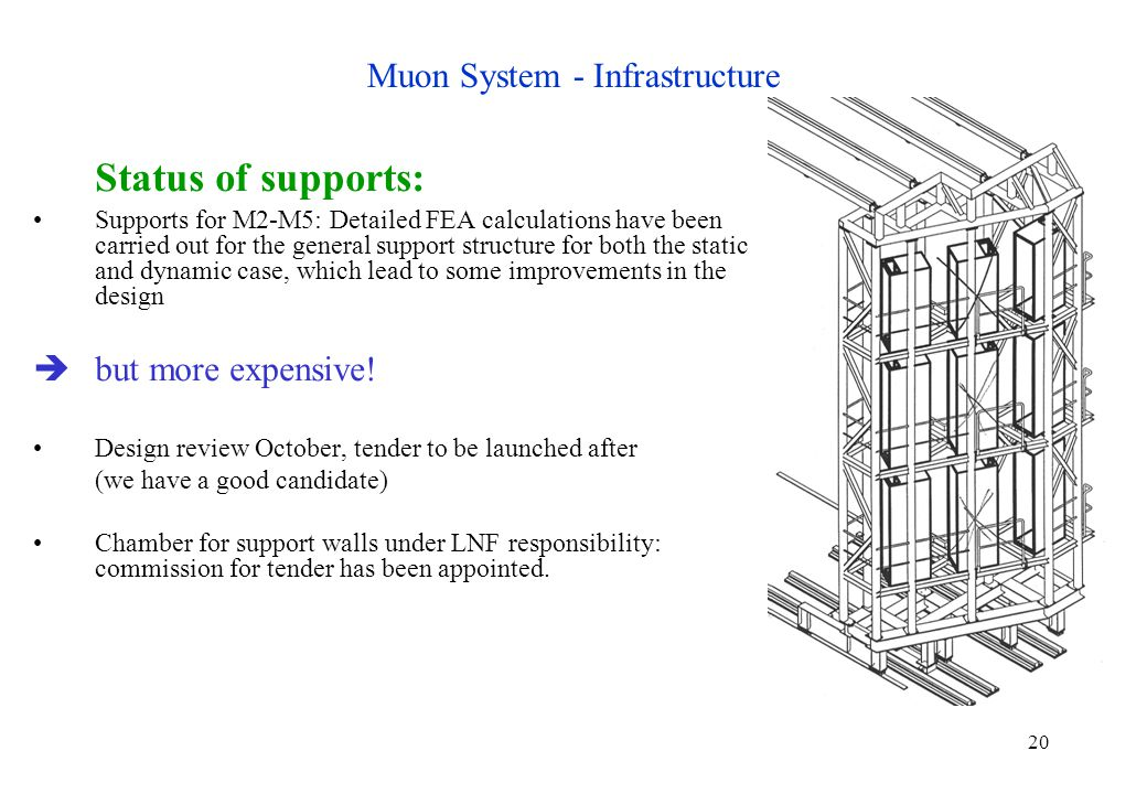 20 Muon System - Infrastructure Status of supports: Supports for M2-M5: Detailed FEA calculations have been carried out for the general support structure for both the static and dynamic case, which lead to some improvements in the design  but more expensive.