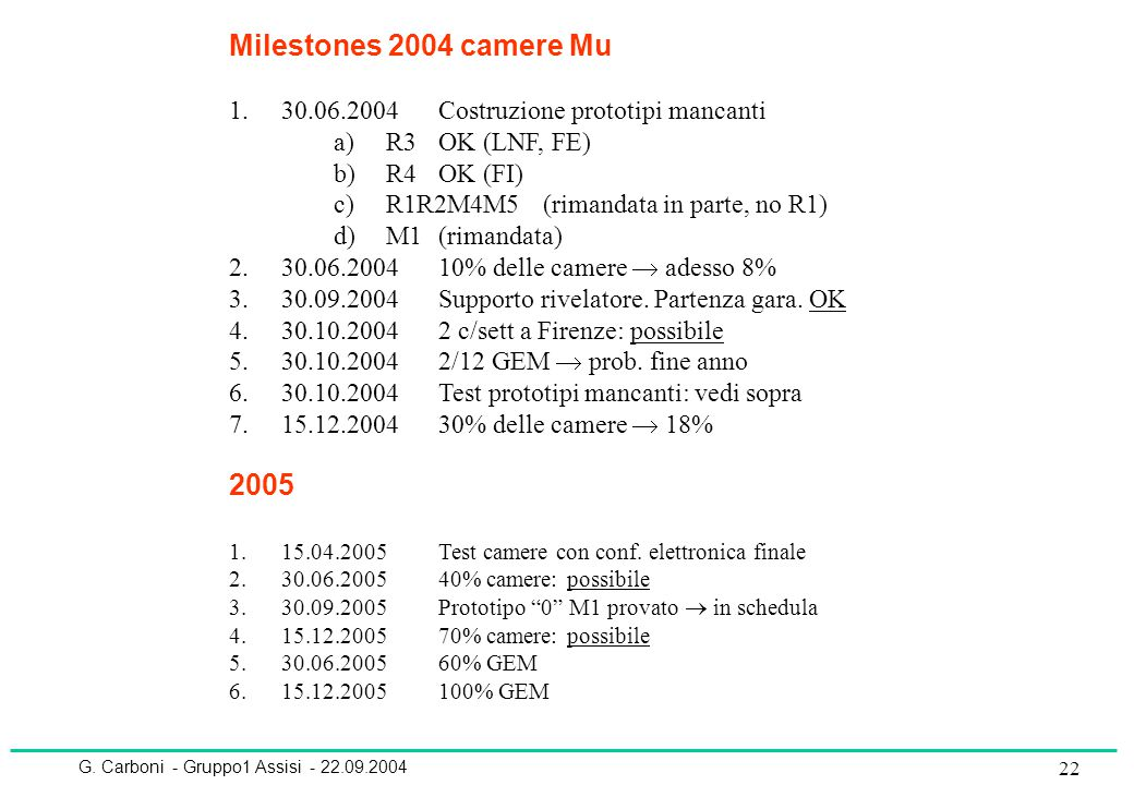 G. Carboni - Gruppo1 Assisi - 22.09.2004 22 Milestones 2004 camere Mu 1.30.06.2004Costruzione prototipi mancanti a)R3OK (LNF, FE) b)R4OK (FI) c)R1R2M4