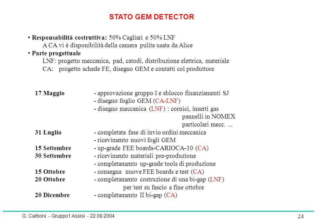 G. Carboni - Gruppo1 Assisi - 22.09.2004 24 STATO GEM DETECTOR 17 Maggio - approvazione gruppo I e sblocco finanziamenti SJ - disegno foglio GEM (CA-L