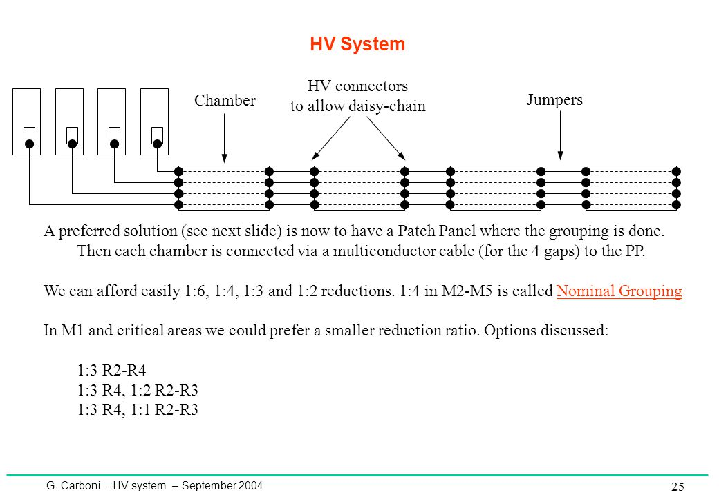 G. Carboni - HV system – September 2004 25 HV System HV connectors to allow daisy-chain Jumpers A preferred solution (see next slide) is now to have a