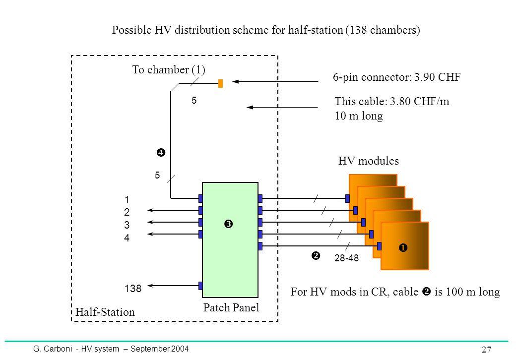 G. Carboni - HV system – September 2004 27 HV modules 28-48 5 5 Patch Panel To chamber (1) Half-Station     1 2 3 4 138 Possible HV distribution s