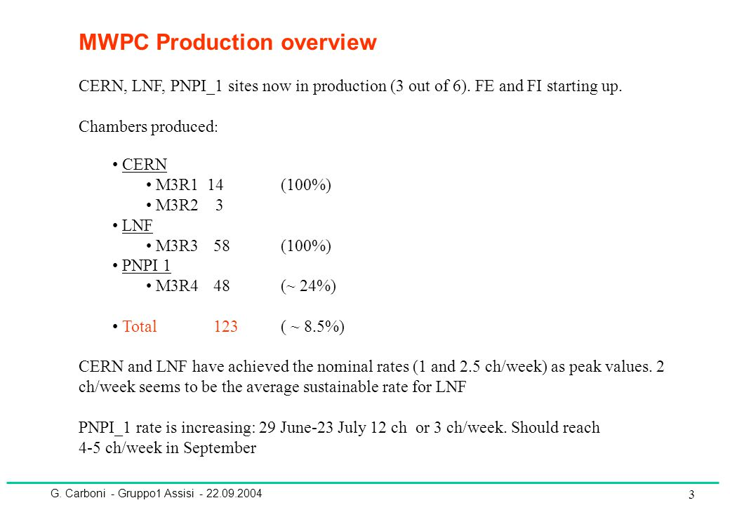 G. Carboni - Gruppo1 Assisi - 22.09.2004 3 MWPC Production overview CERN, LNF, PNPI_1 sites now in production (3 out of 6). FE and FI starting up. Cha