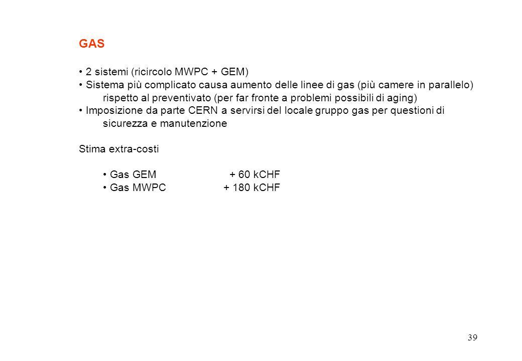 39 GAS 2 sistemi (ricircolo MWPC + GEM) Sistema più complicato causa aumento delle linee di gas (più camere in parallelo) rispetto al preventivato (per far fronte a problemi possibili di aging) Imposizione da parte CERN a servirsi del locale gruppo gas per questioni di sicurezza e manutenzione Stima extra-costi Gas GEM + 60 kCHF Gas MWPC + 180 kCHF