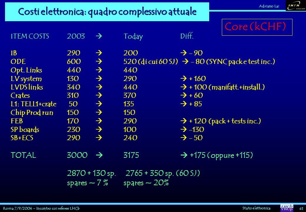 Roma 7/9/2004 – Incontro coi referee LHCb Stato elettronica 41 Adriano Lai Costi elettronica: quadro complessivo attuale ITEM COSTS 2003  Today Diff.