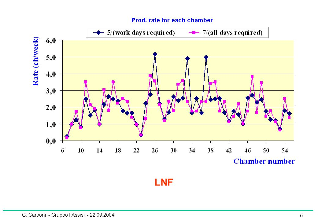 37 CAMERE Per la parte INFN confermiamo l'extracosto di 350 kCHF dichiarato a maggio spesa per le preserie + O (200) kCHF costo Faraday Cages + O (100) kCHF pannelli Honeycomb M1 + O (100) kCHF Con questo extracosto sono ora realmente coperti anche gli spares Da maggio sono emersi extracosti sensibili (+150 kCHF) per la parte CERN catodi extracosto e catodi M1R2 (non assegnate all'epoca) faraday cages colla (fornita a tutti i centri) Le GEM comportano poi un extracosto di 40 kCHF (50 kCHF a maggio) per la costruzione e uno ulteriore di 60 kCHF per il sistema di gas (vedi oltre) Costi in dettaglio