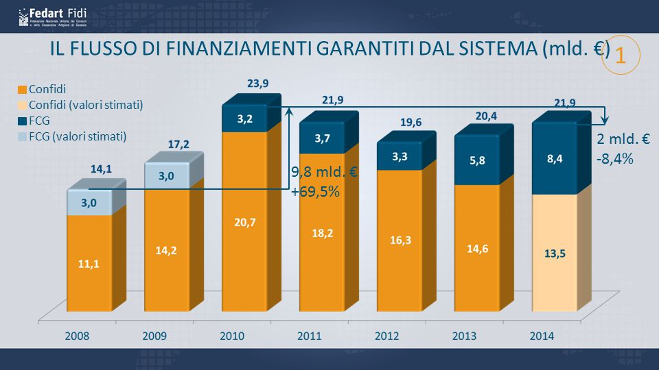 IL FLUSSO DI FINANZIAMENTI GARANTITI DAL SISTEMA (mld. €) Confidi FCG Confidi (valori stimati) FCG (valori stimati) 9,8 mld. € +69,5% 2 mld. € -8,4% 1