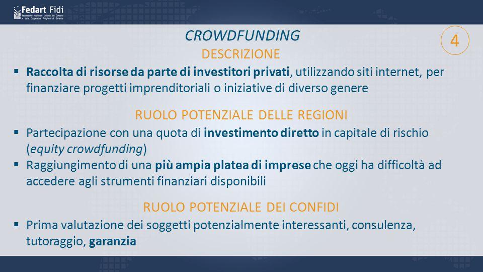 CROWDFUNDING  Raccolta di risorse da parte di investitori privati, utilizzando siti internet, per finanziare progetti imprenditoriali o iniziative di