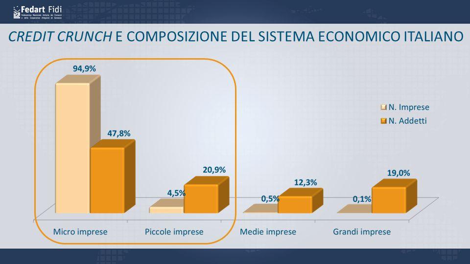 IL PROBLEMA DEL SISTEMA ITALIA: IL CREDIT CRUNCH SULLE PMI Imprese corporatePMIMicroimprese LE BANCHE NON EROGANO PIÙ CREDITO ALLE PMI PERCHÉ NON LO RITENGONO CONVENIENTE -3% -13% -9%