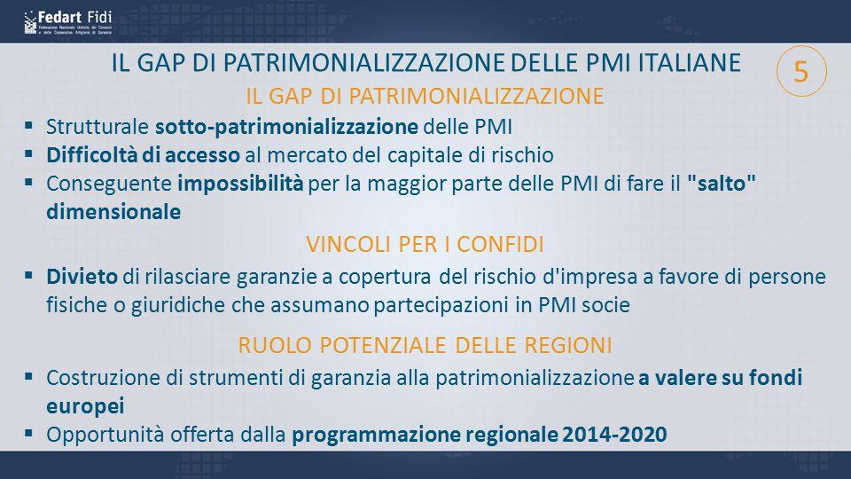 IL GAP DI PATRIMONIALIZZAZIONE DELLE PMI ITALIANE  Divieto di rilasciare garanzie a copertura del rischio d'impresa a favore di persone fisiche o giu