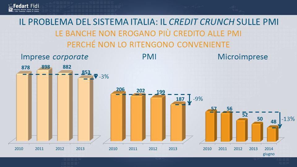 IL PROBLEMA DEL SISTEMA ITALIA: IL CREDIT CRUNCH SULLE PMI Imprese corporatePMIMicroimprese LE BANCHE NON EROGANO PIÙ CREDITO ALLE PMI PERCHÉ NON LO R