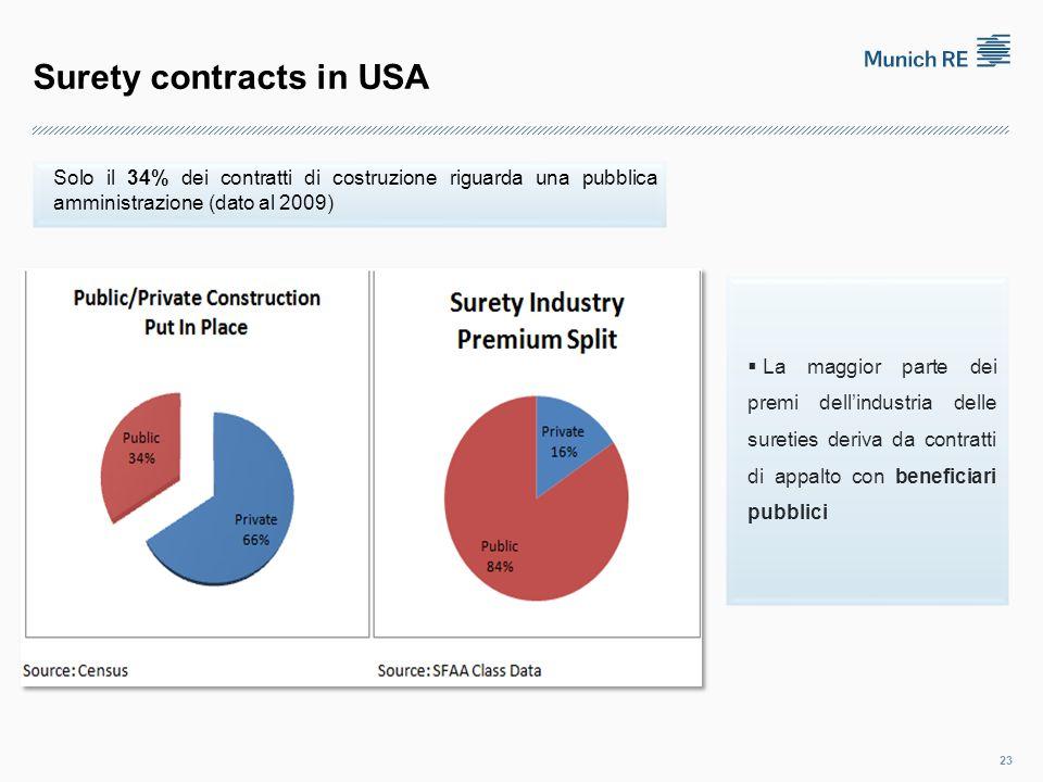 Surety contracts in USA 23  La maggior parte dei premi dell'industria delle sureties deriva da contratti di appalto con beneficiari pubblici Solo il 34% dei contratti di costruzione riguarda una pubblica amministrazione (dato al 2009)