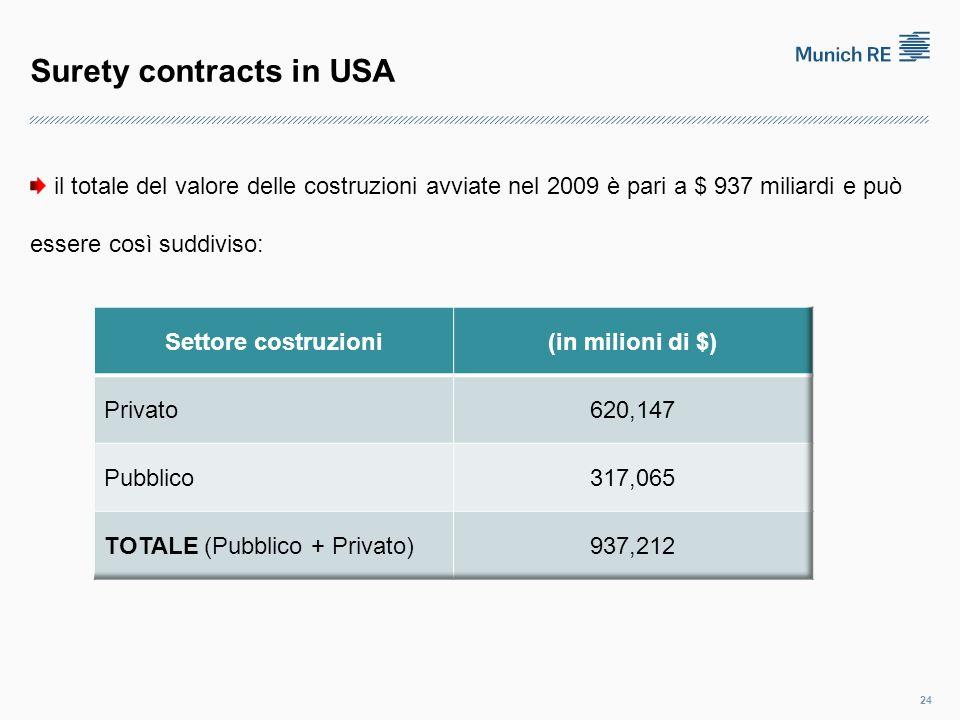 Surety contracts in USA il totale del valore delle costruzioni avviate nel 2009 è pari a $ 937 miliardi e può essere così suddiviso: 24