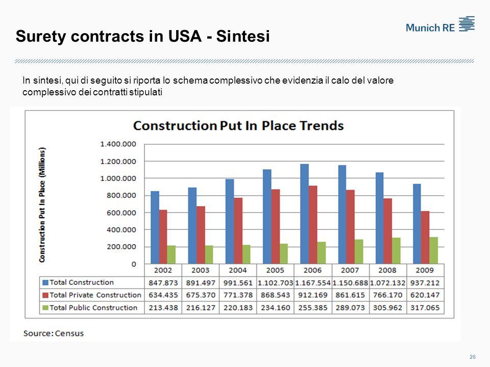 Surety contracts in USA - Sintesi 26 In sintesi, qui di seguito si riporta lo schema complessivo che evidenzia il calo del valore complessivo dei contratti stipulati