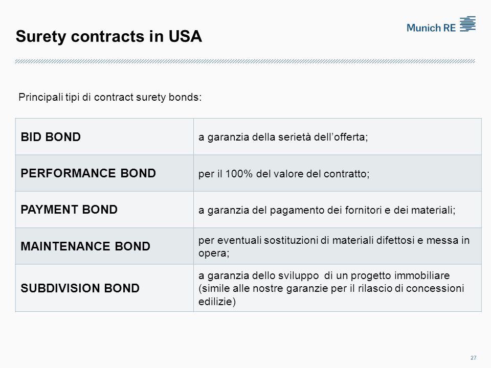 Surety contracts in USA BID BOND a garanzia della serietà dell'offerta; PERFORMANCE BOND per il 100% del valore del contratto; PAYMENT BOND a garanzia del pagamento dei fornitori e dei materiali; MAINTENANCE BOND per eventuali sostituzioni di materiali difettosi e messa in opera; SUBDIVISION BOND a garanzia dello sviluppo di un progetto immobiliare (simile alle nostre garanzie per il rilascio di concessioni edilizie) 27 Principali tipi di contract surety bonds: