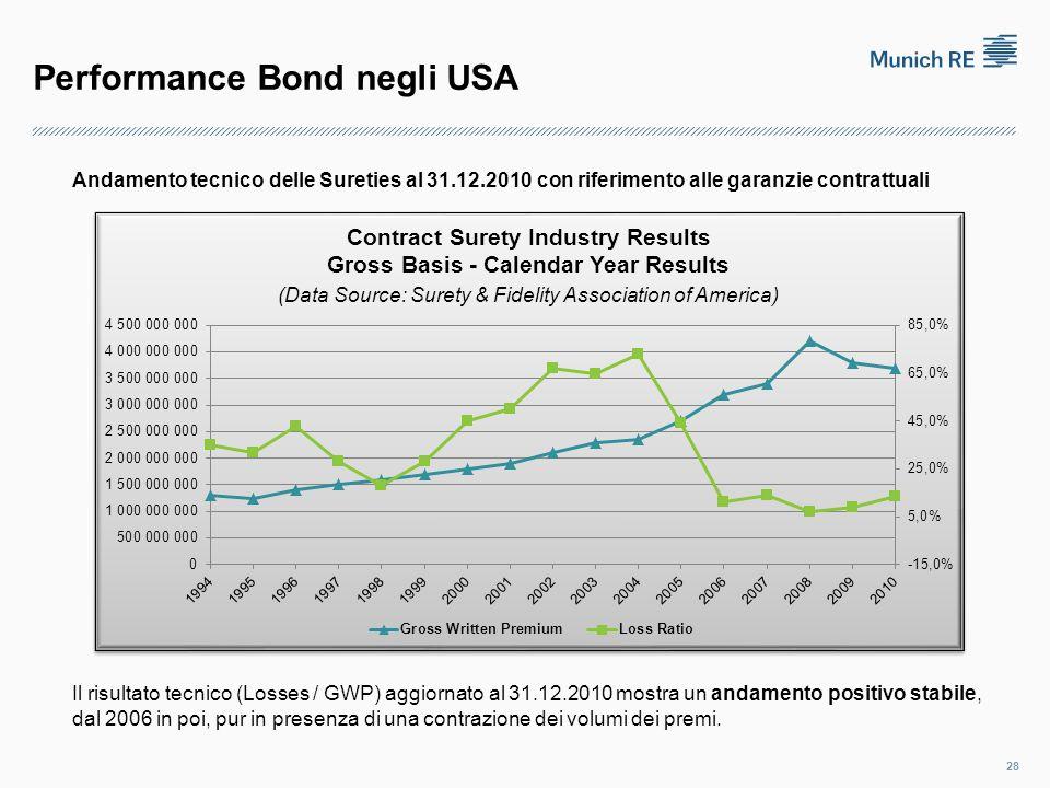 Performance Bond negli USA 28 Andamento tecnico delle Sureties al 31.12.2010 con riferimento alle garanzie contrattuali Il risultato tecnico (Losses / GWP) aggiornato al 31.12.2010 mostra un andamento positivo stabile, dal 2006 in poi, pur in presenza di una contrazione dei volumi dei premi.