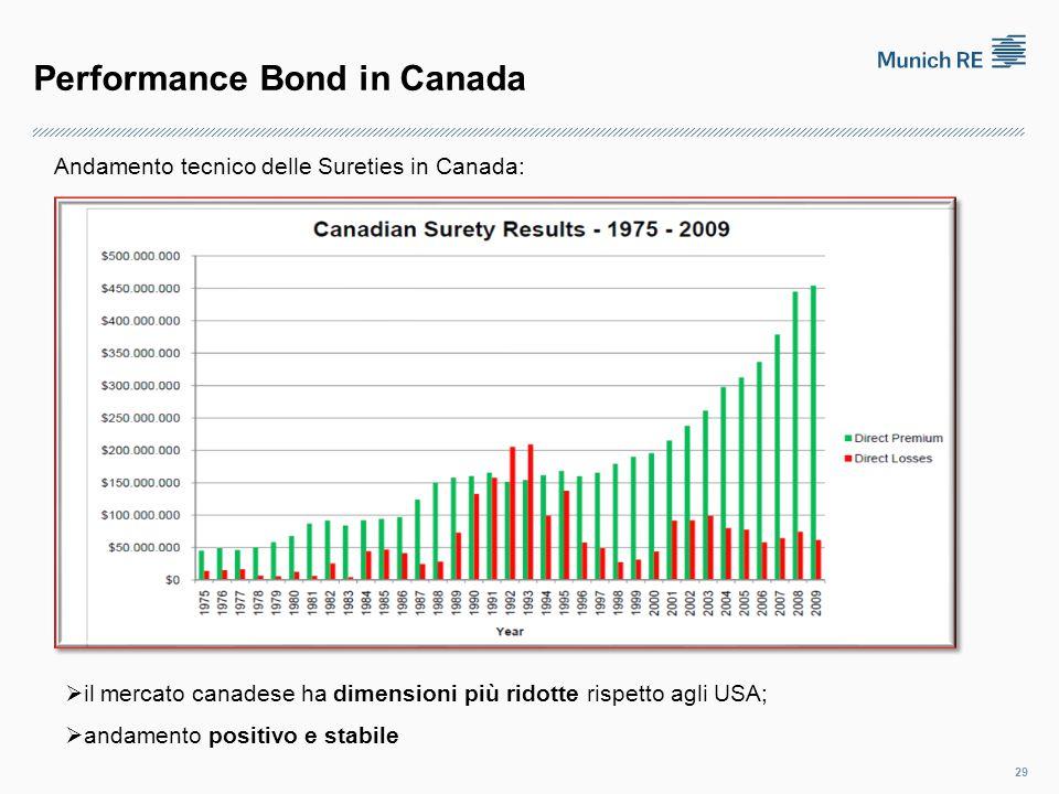 Performance Bond in Canada 29 Andamento tecnico delle Sureties in Canada:  il mercato canadese ha dimensioni più ridotte rispetto agli USA;  andamento positivo e stabile