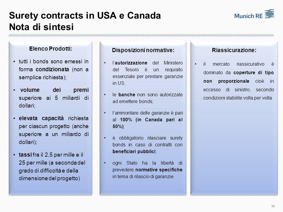 Surety contracts in USA e Canada Nota di sintesi 30 Elenco Prodotti: tutti i bonds sono emessi in forma condizionata (non a semplice richiesta); volume dei premi superiore ai 5 miliardi di dollari; elevata capacità richiesta per ciascun progetto (anche superiore a un miliardo di dollari); tassi fra il 2,5 per mille e il 25 per mille (a seconda del grado di difficoltà e della dimensione del progetto) Elenco Prodotti: tutti i bonds sono emessi in forma condizionata (non a semplice richiesta); volume dei premi superiore ai 5 miliardi di dollari; elevata capacità richiesta per ciascun progetto (anche superiore a un miliardo di dollari); tassi fra il 2,5 per mille e il 25 per mille (a seconda del grado di difficoltà e della dimensione del progetto) Disposizioni normative: l'autorizzazione del Ministero del Tesoro è un requisito essenziale per prestare garanzie in US; le banche non sono autorizzate ad emettere bonds; l'ammontare delle garanzie è pari al 100% (in Canada pari al 50%); è obbligatorio rilasciare surety bonds in caso di contratti con beneficiari pubblici; ogni Stato ha la libertà di prevedere normative specifiche in tema di rilascio di garanzie Disposizioni normative: l'autorizzazione del Ministero del Tesoro è un requisito essenziale per prestare garanzie in US; le banche non sono autorizzate ad emettere bonds; l'ammontare delle garanzie è pari al 100% (in Canada pari al 50%); è obbligatorio rilasciare surety bonds in caso di contratti con beneficiari pubblici; ogni Stato ha la libertà di prevedere normative specifiche in tema di rilascio di garanzie Riassicurazione: il mercato riassicurativo è dominato da coperture di tipo non proporzionale cioè in eccesso di sinistro, secondo condizioni stabilite volta per volta Riassicurazione: il mercato riassicurativo è dominato da coperture di tipo non proporzionale cioè in eccesso di sinistro, secondo condizioni stabilite volta per volta