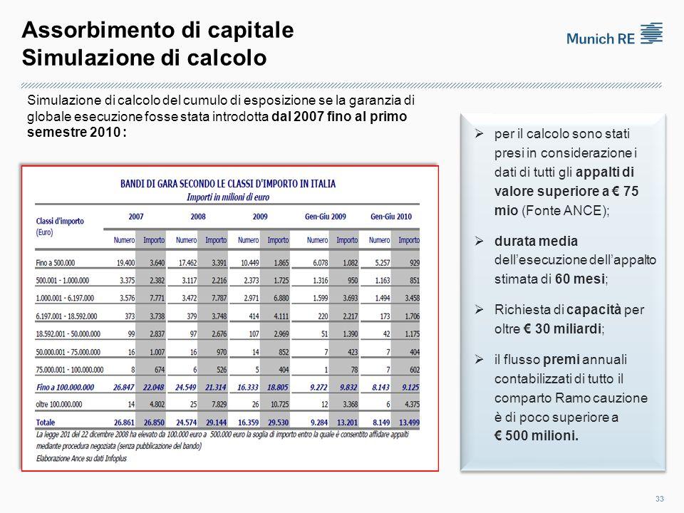 Assorbimento di capitale Simulazione di calcolo 33  per il calcolo sono stati presi in considerazione i dati di tutti gli appalti di valore superiore a € 75 mio (Fonte ANCE);  durata media dell'esecuzione dell'appalto stimata di 60 mesi;  Richiesta di capacità per oltre € 30 miliardi;  il flusso premi annuali contabilizzati di tutto il comparto Ramo cauzione è di poco superiore a € 500 milioni.