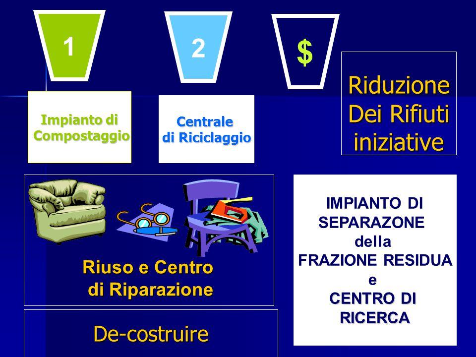 Impianto di Compostaggio Compostaggio Centrale di Riciclaggio IMPIANTO DI SEPARAZONE della FRAZIONE RESIDUA e CENTRO DI RICERCA Riuso e Centro di Riparazione 1 2 $ De-costruire Riduzione Dei Rifiuti iniziative