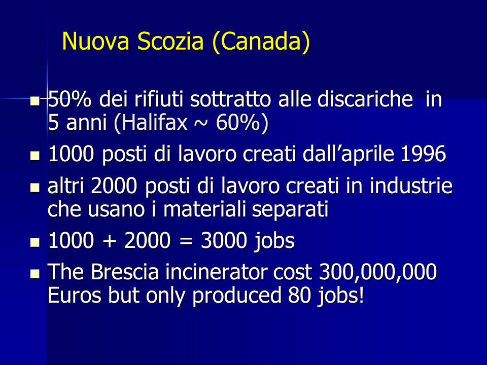 Nuova Scozia (Canada) 50% dei rifiuti sottratto alle discariche in 5 anni (Halifax ~ 60%) 50% dei rifiuti sottratto alle discariche in 5 anni (Halifax ~ 60%) 1000 posti di lavoro creati dall'aprile 1996 1000 posti di lavoro creati dall'aprile 1996 altri 2000 posti di lavoro creati in industrie che usano i materiali separati altri 2000 posti di lavoro creati in industrie che usano i materiali separati 1000 + 2000 = 3000 jobs 1000 + 2000 = 3000 jobs The Brescia incinerator cost 300,000,000 Euros but only produced 80 jobs.