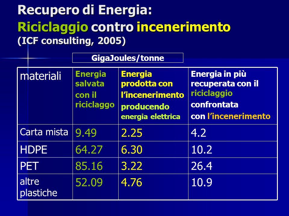 Recupero di Energia: Riciclaggio contro incenerimento (ICF consulting, 2005) 10.94.7652.09 altre plastiche 26.43.2285.16PET 10.26.3064.27HDPE 4.22.259.49 Carta mista Energia in più recuperata con il riciclaggio confrontata con l'incenerimento Energia prodotta con l'incenerimento producendo energia elettrica Energia salvata con il riciclaggo materiali GigaJoules/tonne