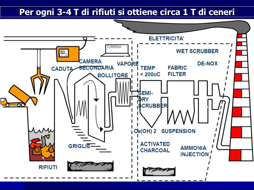 CADUTA CAMERA SECONDARIA TURBINA BOLLITORE ELETTRICITA' VAPORE RIFIUTI TEMP < 200oC SEMI- DRY SCRUBBER FABRIC FILTER WET SCRUBBER DE-NOX ACTIVATED CHARCOAL Ca(OH) 2SUSPENSION AMMONIA INJECTION GRIGLIE Per ogni 3-4 T di rifiuti si ottiene circa 1 T di ceneri