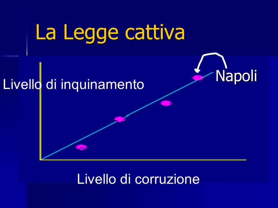 La Legge cattiva Livello di corruzione Livello di inquinamento Napoli