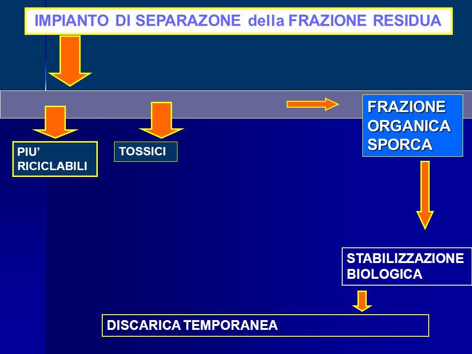 TOSSICI IMPIANTO DI SEPARAZONE della FRAZIONE RESIDUA PIU' RICICLABILI FRAZIONEORGANICASPORCA DISCARICA TEMPORANEA STABILIZZAZIONE BIOLOGICA