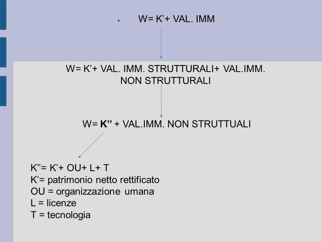 ● W= K'+ VAL. IMM W= K'+ VAL. IMM. STRUTTURALI+ VAL.IMM. NON STRUTTURALI W= K'' + VAL.IMM. NON STRUTTUALI K''= K'+ OU+ L+ T K'= patrimonio netto retti