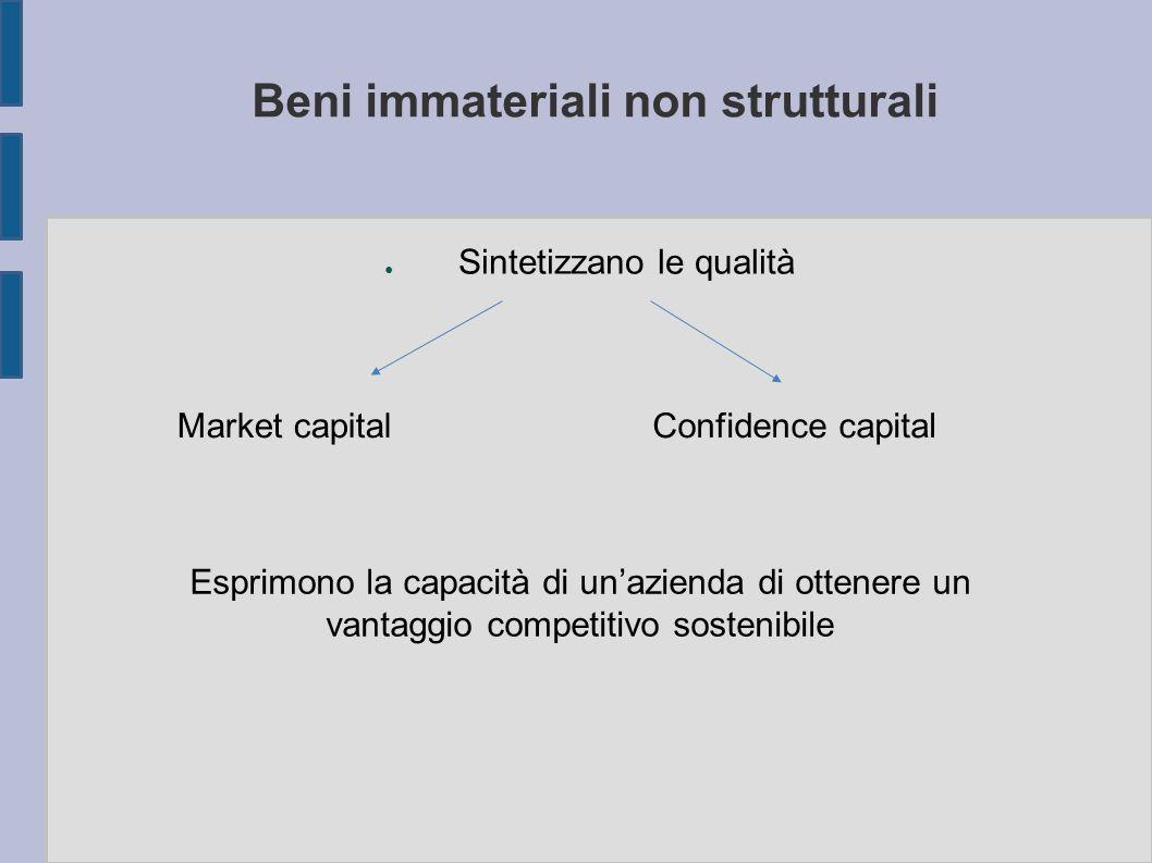 Beni immateriali non strutturali ● Sintetizzano le qualità Market capitalConfidence capital Esprimono la capacità di un'azienda di ottenere un vantagg