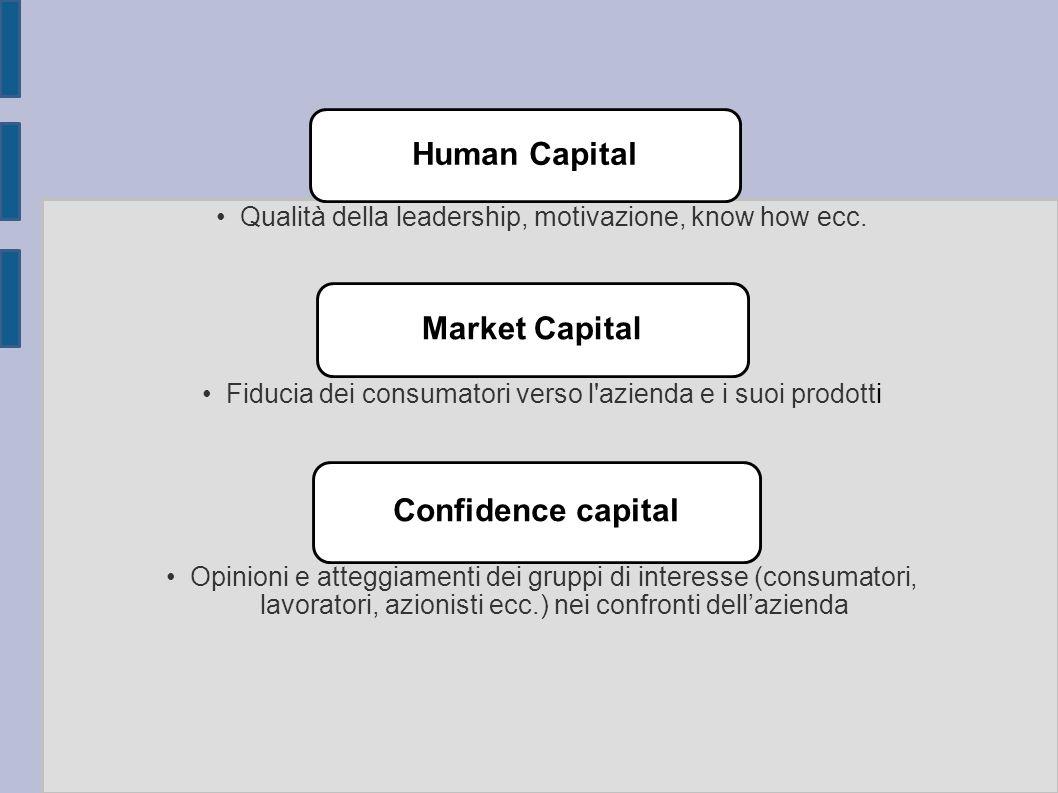 Human Capital Qualità della leadership, motivazione, know how ecc. Market Capital Fiducia dei consumatori verso l'azienda e i suoi prodotti Confidence