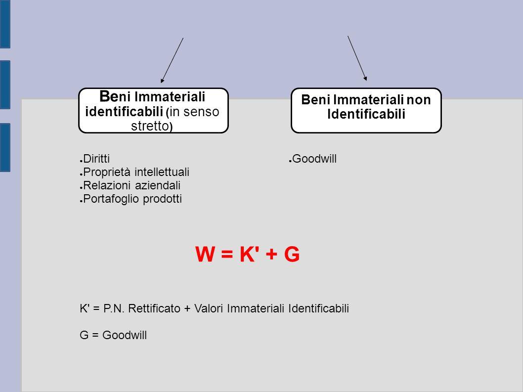 ● Diritti ● Proprietà intellettuali ● Relazioni aziendali ● Portafoglio prodotti ● Goodwill W = K' + G K' = P.N. Rettificato + Valori Immateriali Iden