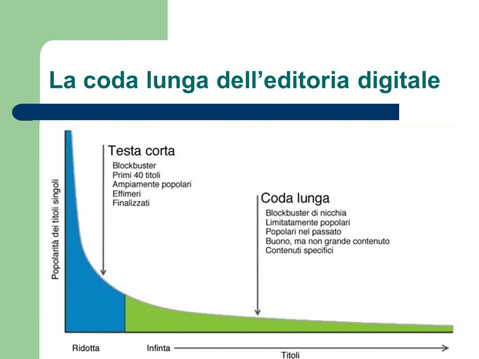 La coda lunga dell'editoria digitale