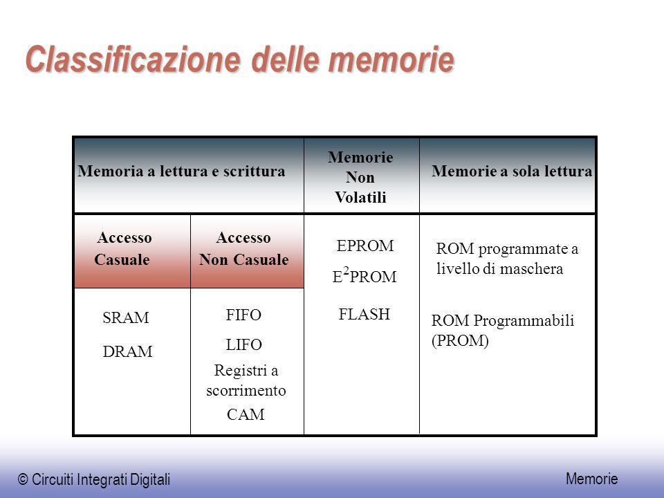 © Circuiti Integrati Digitali Memorie Celle di memoria a sola lettura WL BL WL BL 1 WL BL WL BL WL BL 0 V DD WL BL GND ROM a diodoROM a MOS (1)ROM a MOS (2)