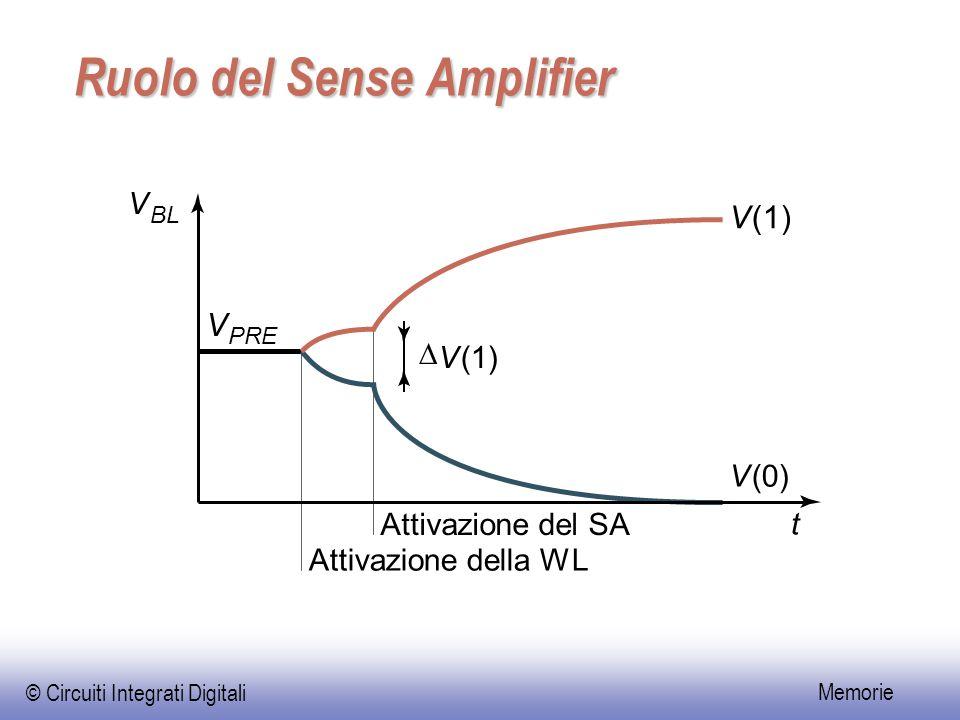 © Circuiti Integrati Digitali Memorie Ruolo del Sense Amplifier  V(1) V V(0) t V PRE V BL Attivazione del SA Attivazione della WL