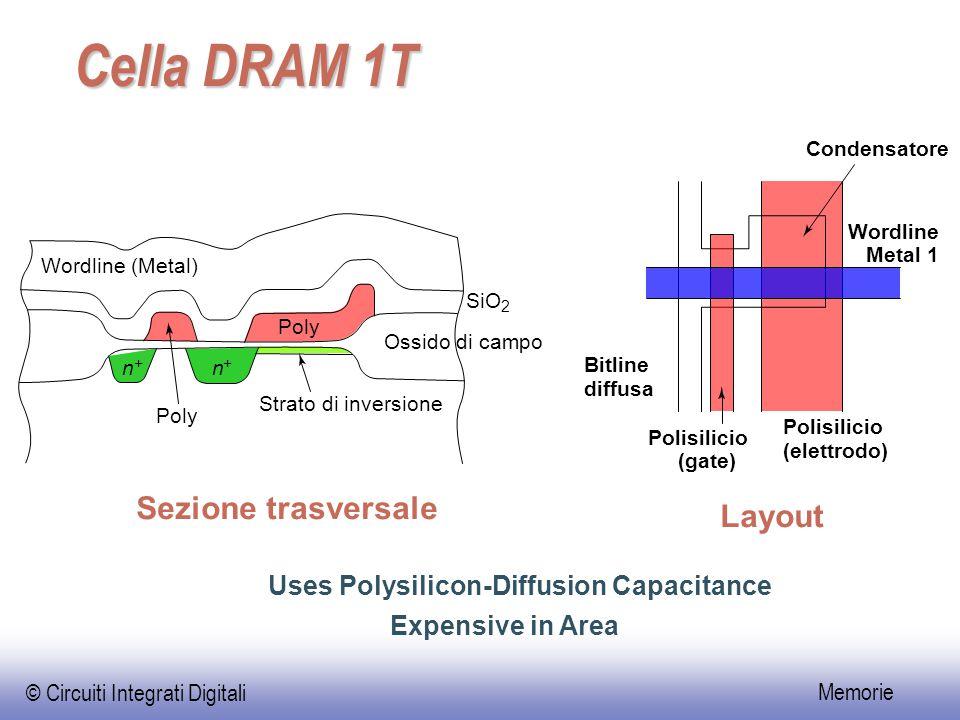 © Circuiti Integrati Digitali Memorie Cella DRAM 1T Uses Polysilicon-Diffusion Capacitance Expensive in Area Wordline Metal 1 Bitline diffusa Polisili