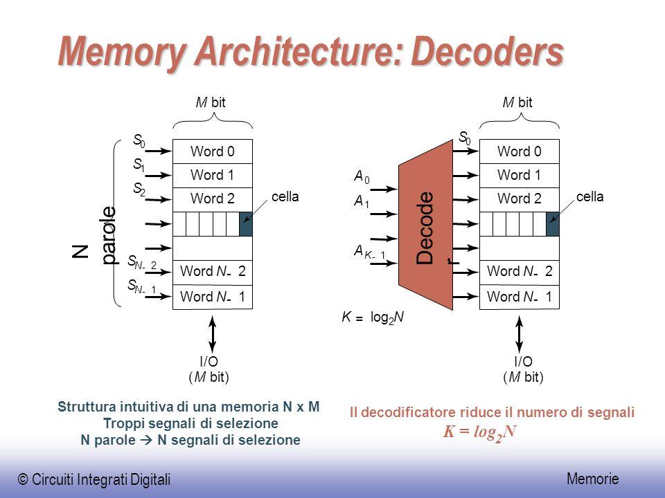 © Circuiti Integrati Digitali Memorie Memory Architecture: Decoders Word 0 Word 1 Word 2 WordN - 2 N - 1 cella M bitM N parole S 0 S 1 S 2 S N - 2 A 0 A 1 A K - 1 K = log 2 N S N - 1 Word 0 Word 1 Word 2 WordN - 2 N - 1 S 0 I/O (M bit) Struttura intuitiva di una memoria N x M Troppi segnali di selezione N parole  N segnali di selezione K = log 2 N Il decodificatore riduce il numero di segnali Decode r cella I/O (M bit)