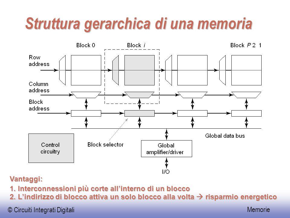 © Circuiti Integrati Digitali Memorie Struttura gerarchica di una memoria Vantaggi: 1. Interconnessioni più corte all'interno di un blocco 2. L'indiri