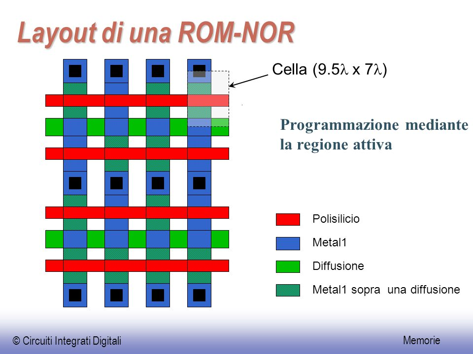 © Circuiti Integrati Digitali Memorie Layout di una ROM-NOR Programmazione mediante la regione attiva Polisilicio Metal1 Diffusione Metal1 sopra una d